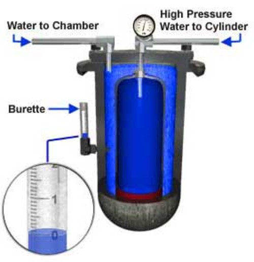 What Is Hydrostatic Pressure Testing - The Purpose of Hydrostatic Testing