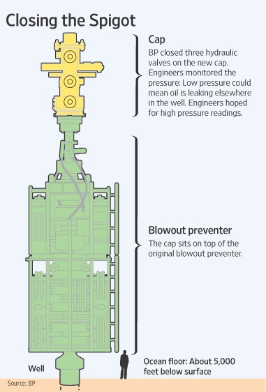 What is a Blowout Preventer - What Happens If i Dont Test My Blowout Preventer